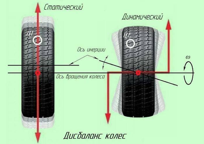 Виды биения колеса
