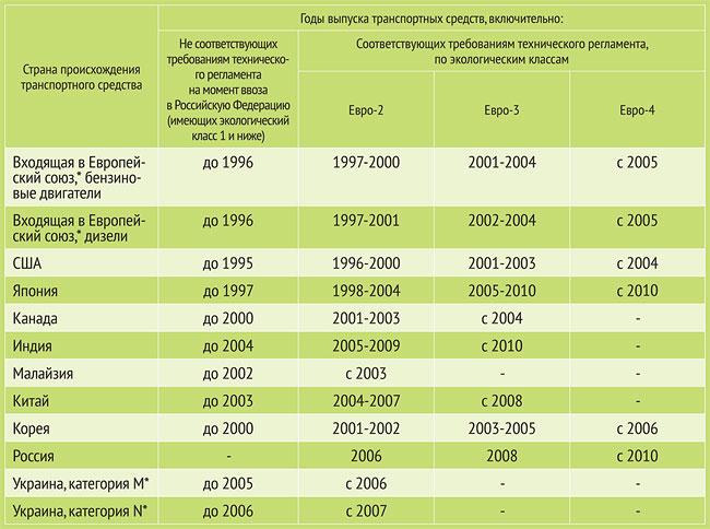 Электронные сигареты сертификация