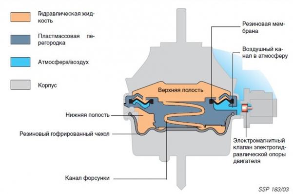 Схема электрической гидроподушки